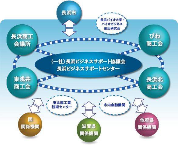 長浜ビジネスサポート協議会